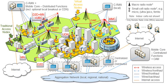 5G Infrastructure Pillers for Network Densification