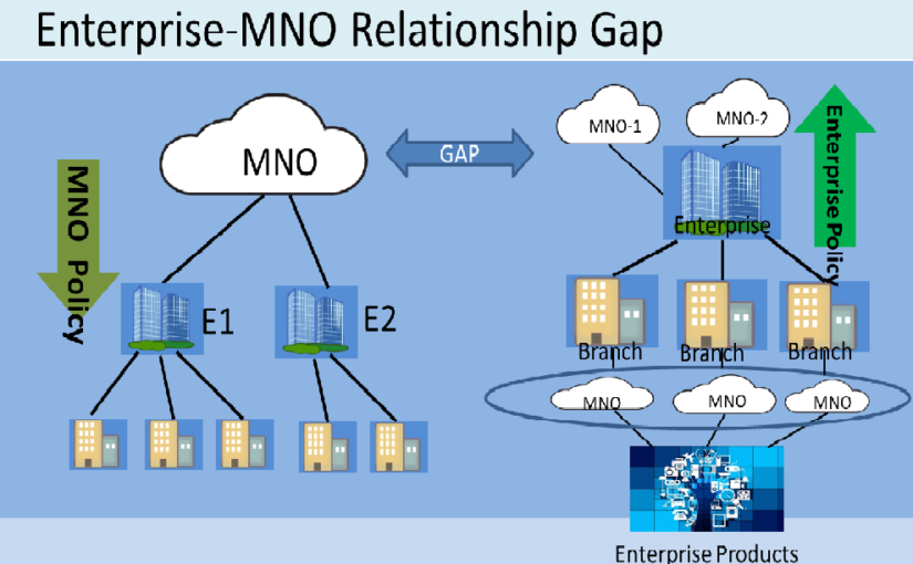 Managed MNO Services for Enterprise