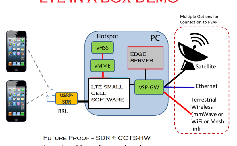 DEMO – LTE-Edge-in-a-box & EPC on PC